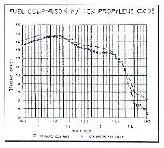 The Question of Fuel Part 6 - Additive Performance Testing